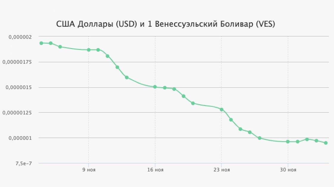 График падения курса боливара к доллару - и это только ноябрь 2020 года