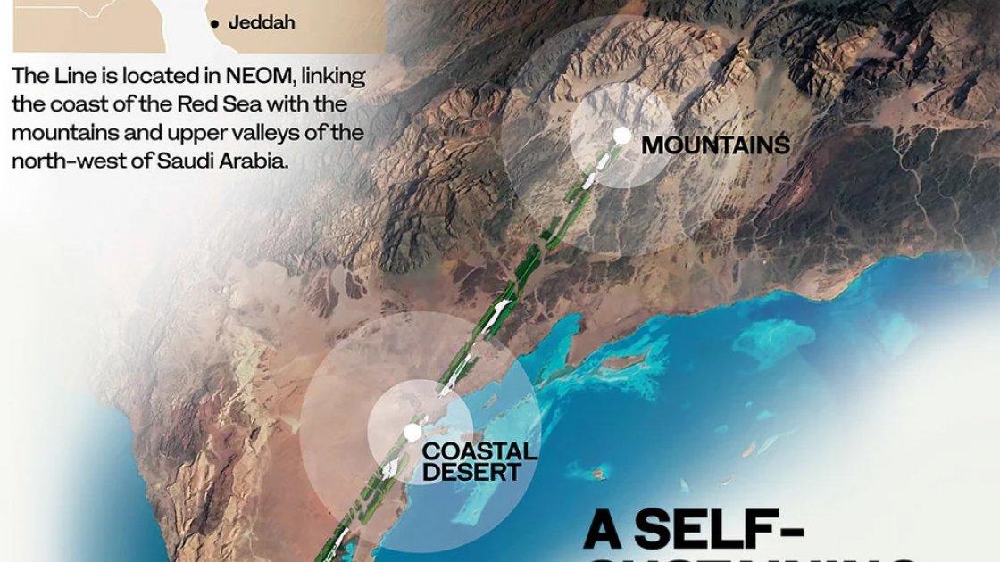 NEOM - так назвали регион, который планируют сделать таким вот полностью автоматизированным и экологичным